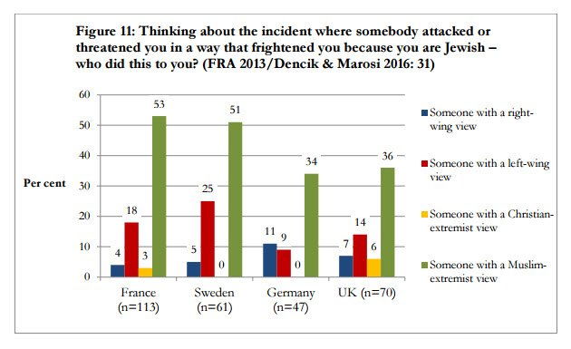 New Report: Antisemitic Violence in Europe Mostly Perpetrated By Muslim Extremists Antisemitism1