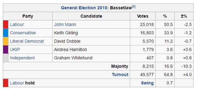election bassetlaw