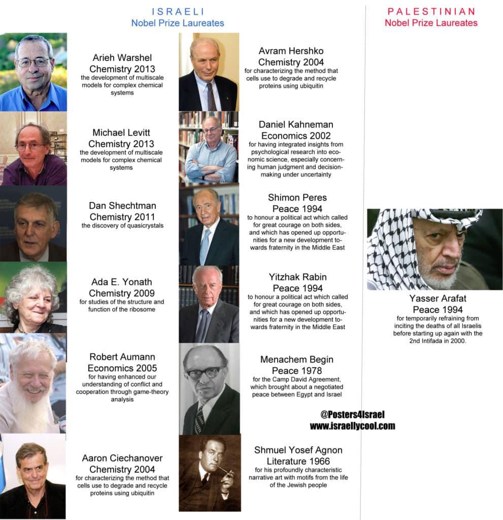 Nobel Prize Israel