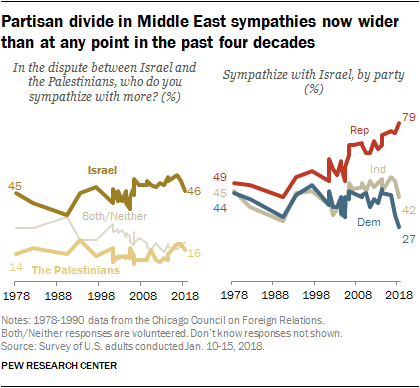 Democrats' Sympathies Evenly Split Between Israel, Palestinians