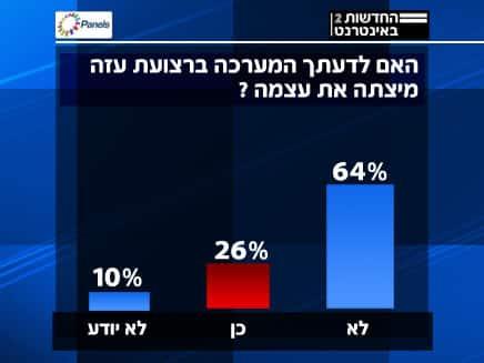 poll-on-ceasefire