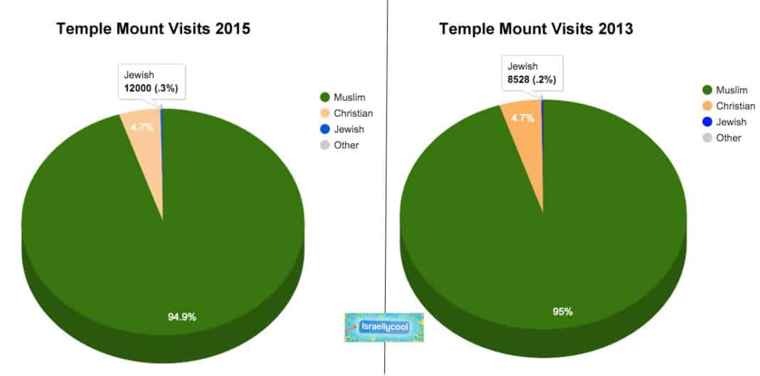 temple mount visits
